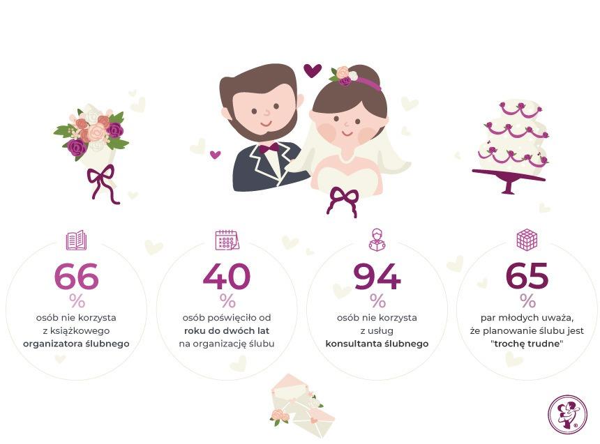 dane statystyczne dotyczące planowania ślubu i wyjaśniające, dlaczego planer ślubny jest potrzebnym narzędziem